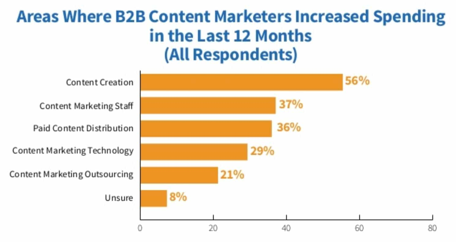 B2B increased spending on content creation