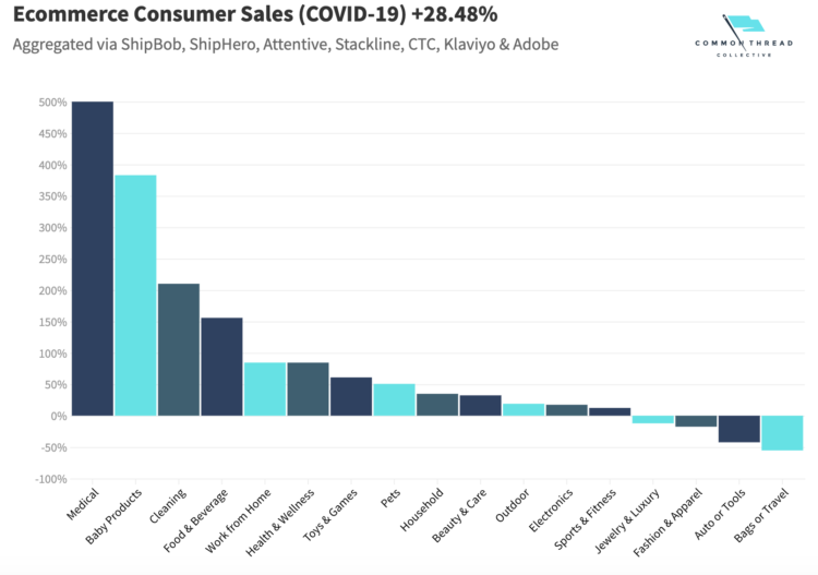 eCommerce consumer sale during covid 19