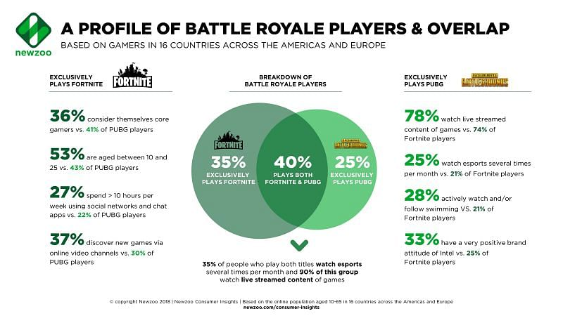 Fortnite player count in April